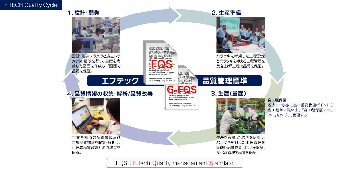 F.TECH Quality Cycle